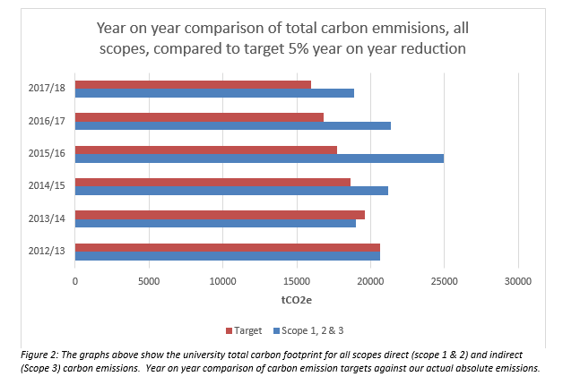 A graph of carbon emission targets