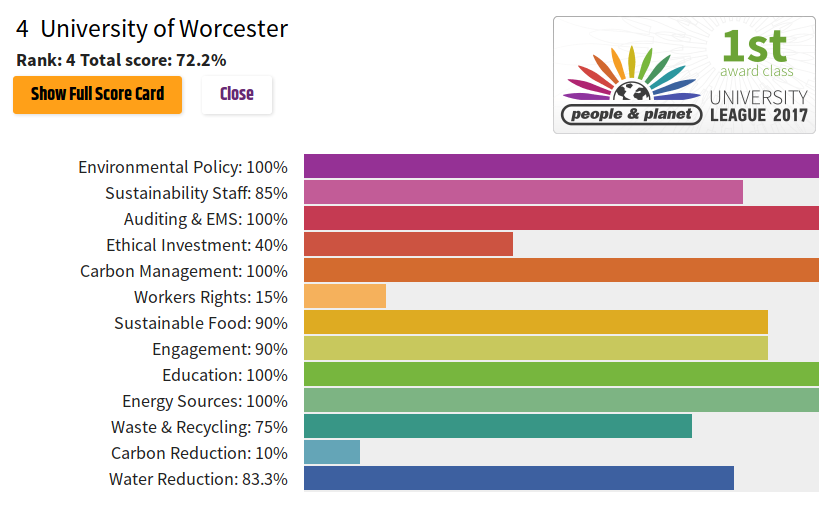 Sustainabilty acheivements Worcester-barcharts