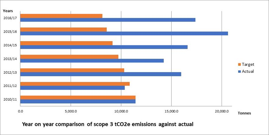 Year on year Comparison of scope 3 tCO2e emissions against actual