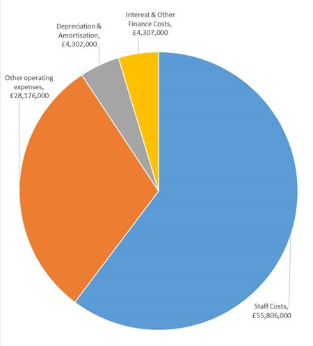 Pie chart showing breakdown of University expenses