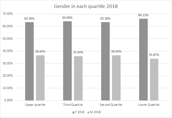 Chart showing gender in each quartile 2018