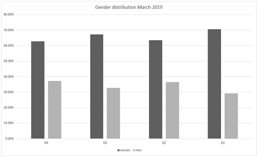 Chart showing gender distribution of pay by quartile