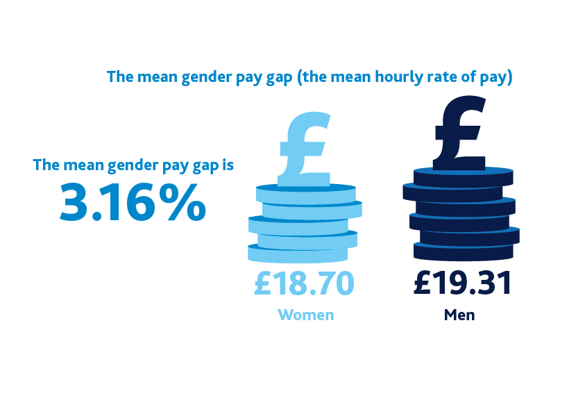 Mean gender gap infographic