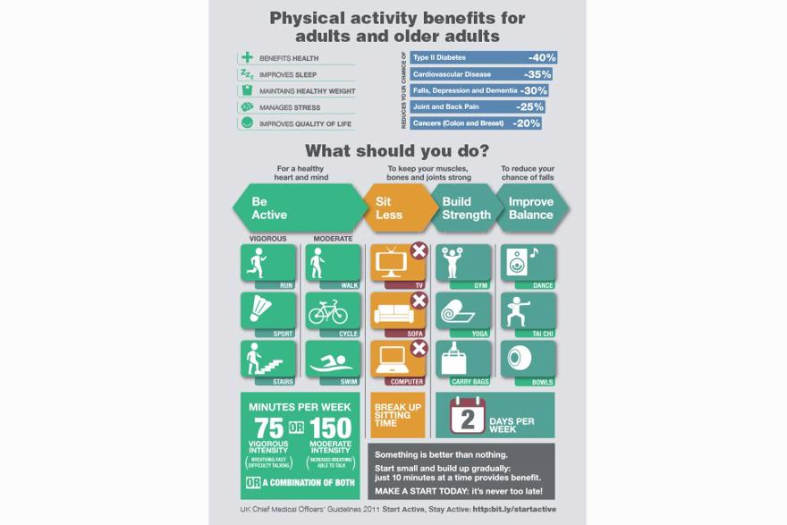 An infographic showing the reductions in diseases if individuals do the recommended  amount of physical exercise. These reductions include 40 percent less chance of diabetes, 35 percent less chance of cardiovascular disease, 30 percent reduction in dement